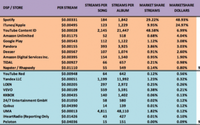Youtube Is About Half Of Music Streams But Only Generate 7% Of Music Industry's Revenue