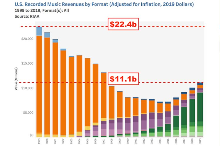 Despite Streaming, US Recorded Music Revenues Still Down 50% From 1999 Peaks